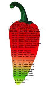 Bhut Jolokia Pepper Scale