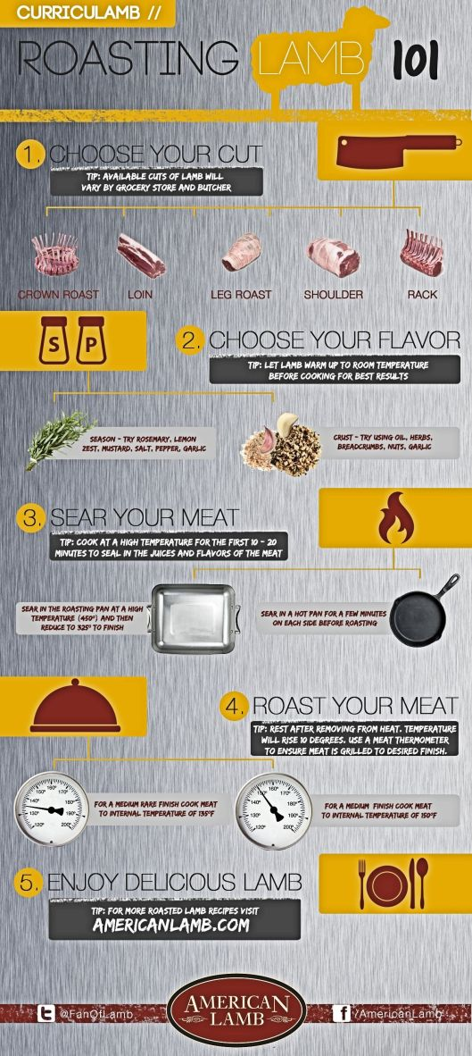 Guide to Roasting Lamb from the American Lamb Board